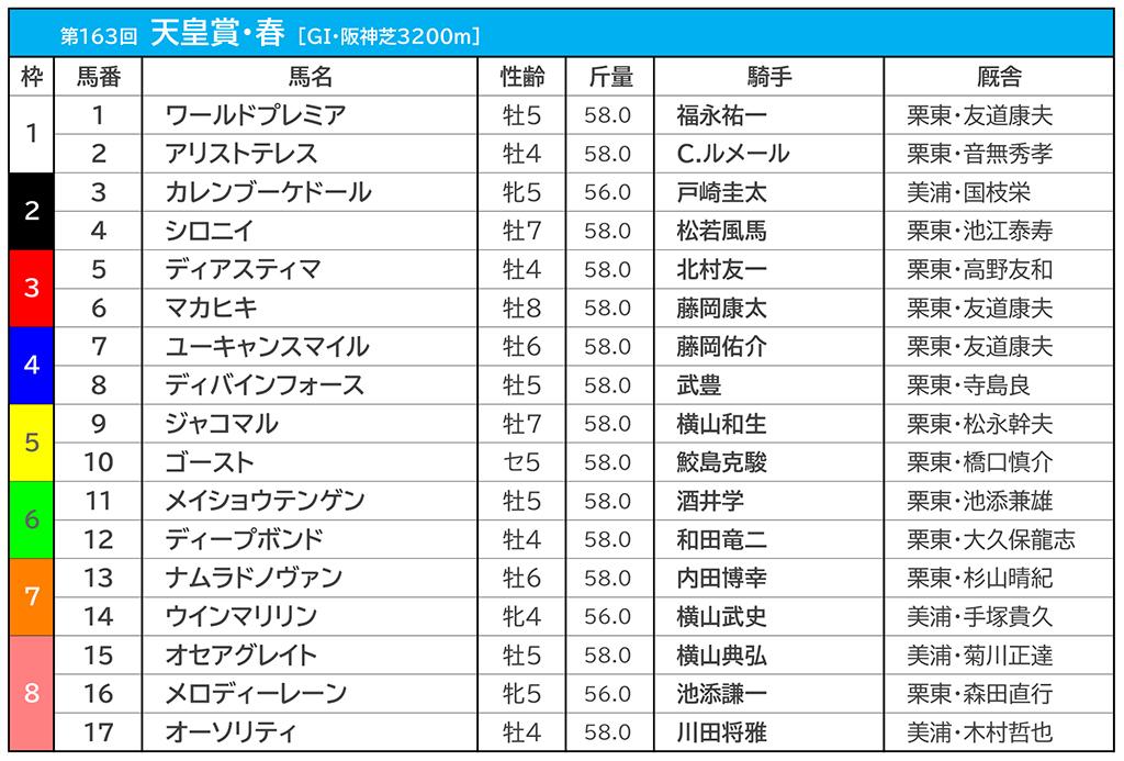 【天皇賞・春/枠順】阪神芝3200mの傾向、試走レース・松籟Sは8枠の逃げ切りV 画像