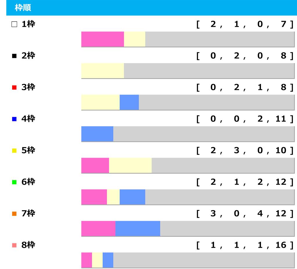 【かしわ記念/データ傾向】インティの7枠は馬券圏内率37%、「ローテ・脚質・世代・枠順・人気別」 画像