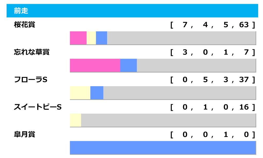 【オークス/データ傾向】アカイトリノムスメやククナらに不安要素、桜花賞組の巻き返し条件 画像