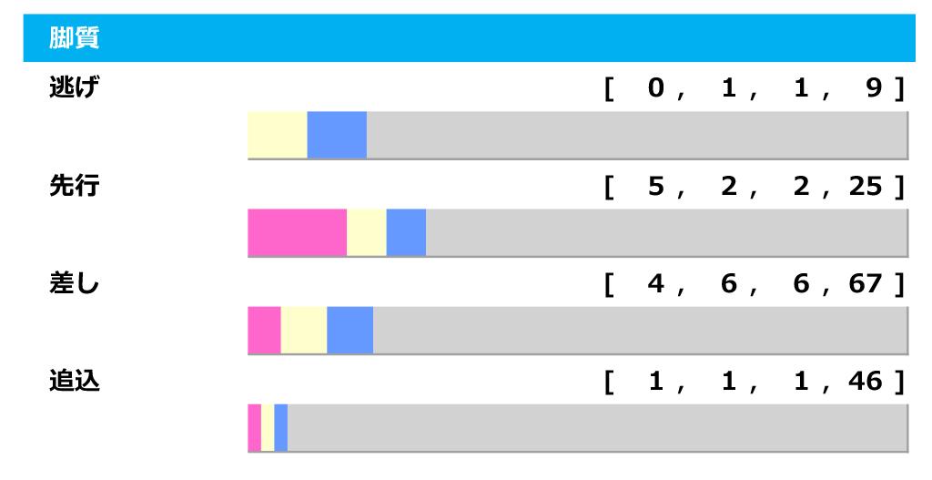 【日本ダービー/脚質傾向】サトノレイナスに不安データ、今のダービーポジションは4角4番手以内 画像