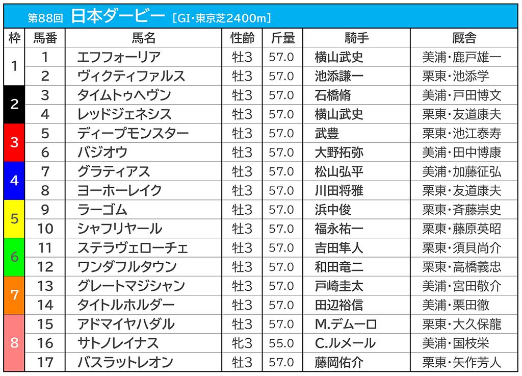 【日本ダービー/午前オッズ】エフフォーリア1.8倍、サトノレイナス5.5倍、3番人気以下は横一線で拮抗 画像