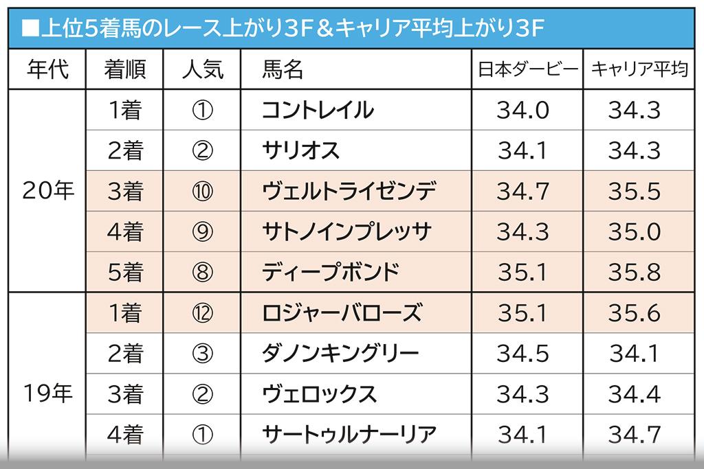 """【日本ダービー/有力馬アナライズ】""""1強ムード""""がエフフォーリアを後押し、サトノレイナスと毎日杯組2頭は低評価 画像"""