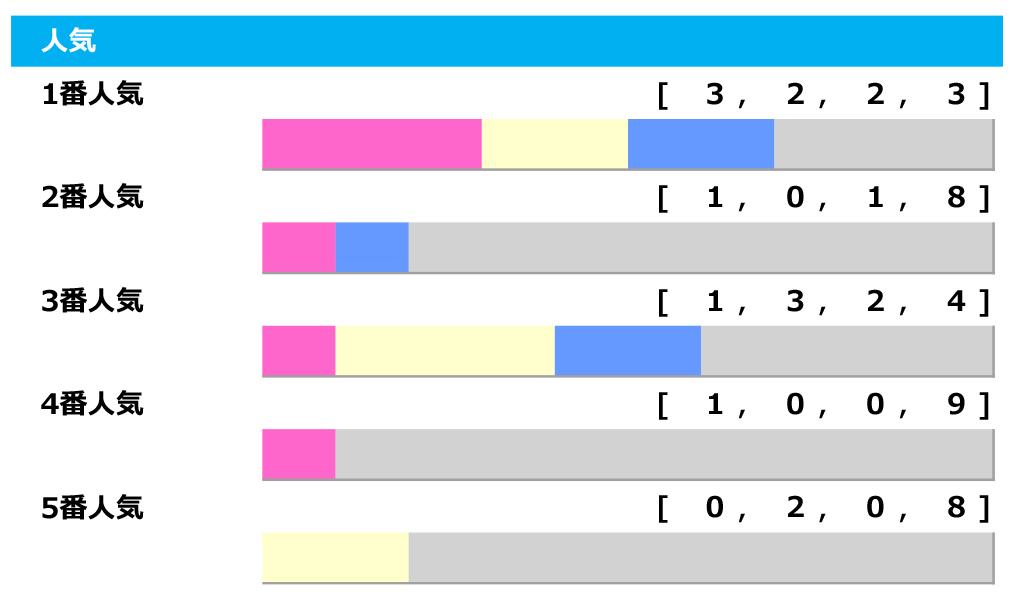 """【安田記念/人気傾向】グランアレグリアは""""連軸""""評価、2番人気は不振で狙いは7~9番人気 画像"""