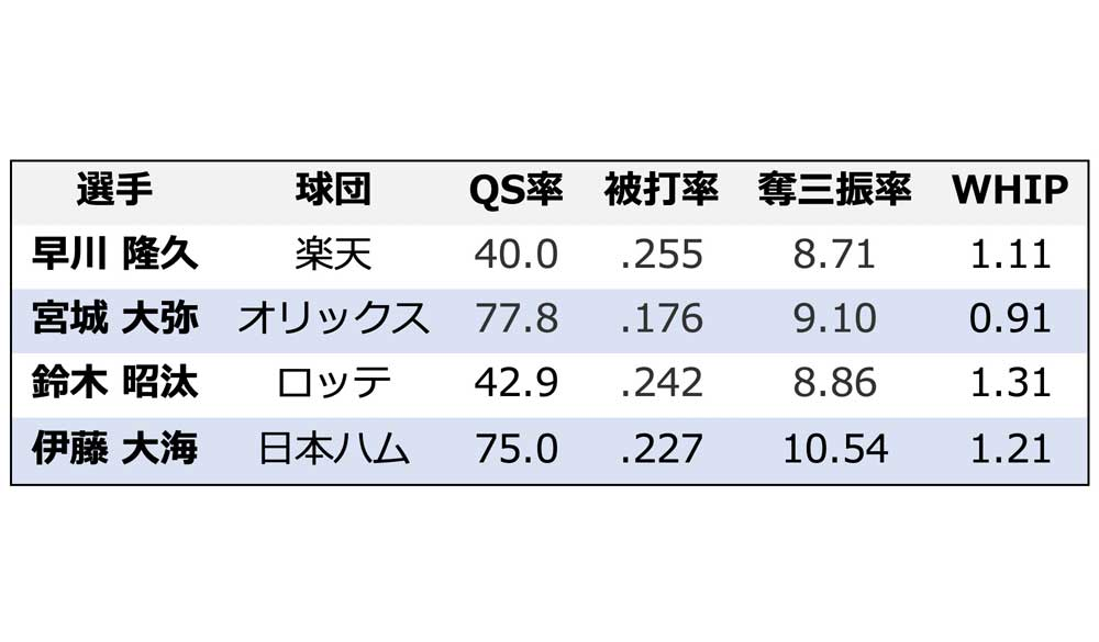 【プロ野球】楽天・早川かオリ・宮城か、それとも…パ・リーグ新人王を争う4投手をデータで比較 画像