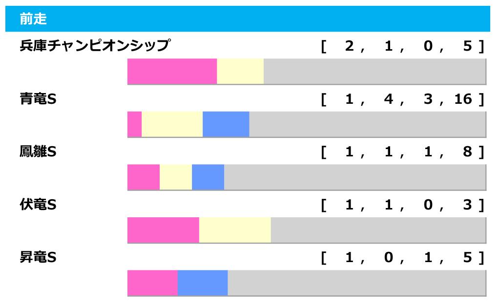 【ユニコーンS/前走ローテ】前走オープン組は「4-9-6-51」と好調も、ルーチェドーロに不安データ