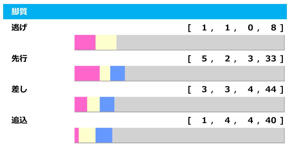 【ユニコーンS/脚質傾向】スピードが乗りやすい東京ダ1600m、圧倒的有利は「3-5-3-3」の上がり3F最速馬