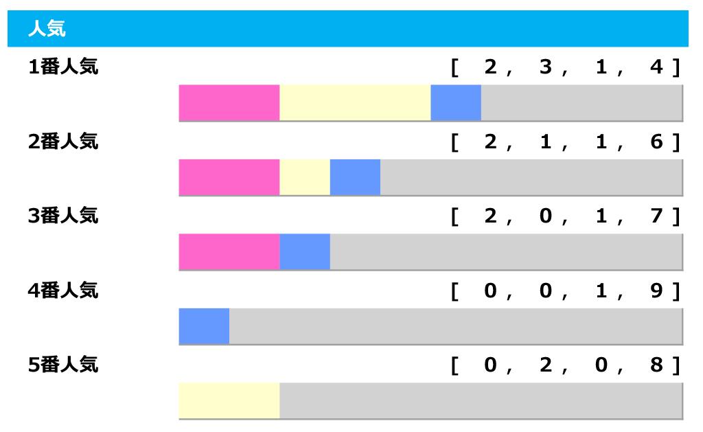 【宝塚記念/人気傾向】上位人気信頼も特筆すべきは6番人気、複勝率は驚異の50% 画像