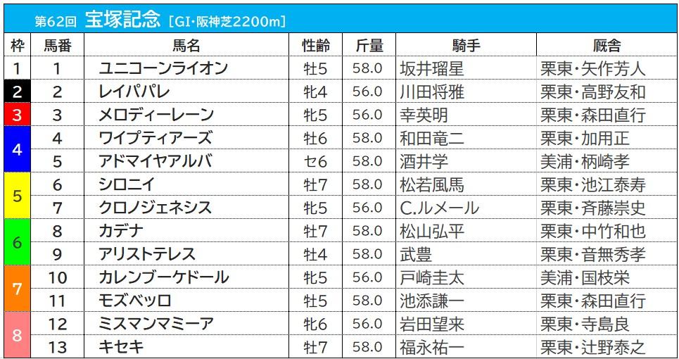 【宝塚記念/枠順】最多7勝を誇る8枠にはキセキが入る クロノジェネシスの5枠は過去10年未勝利  画像