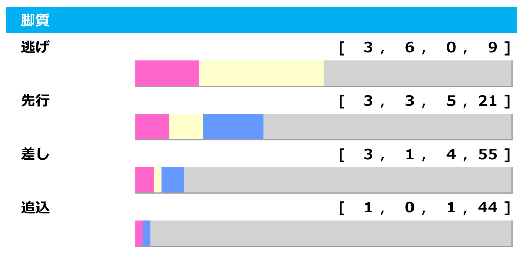 【アイビスSD/脚質傾向】韋駄天Sを快勝したタマモメイトウ、持ち味の追込み脚質は複勝率4.3%と不調 画像