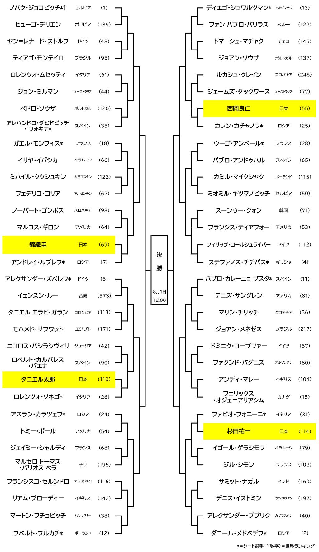 東京五輪の画像まとめ 画像