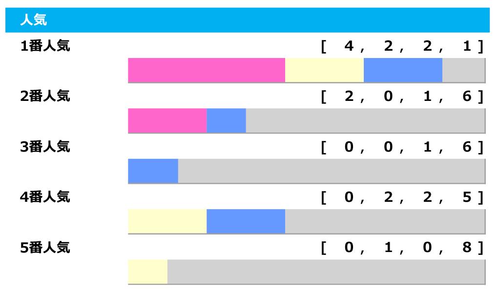 【クイーンS/人気傾向】荒れる牝馬限定重賞も1番人気は素直に信頼、複勝率は驚愕の「88.9%」