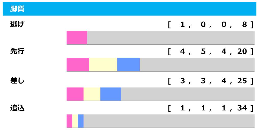 【オールカマー/脚質傾向】逃げて大阪杯を制したレイパパレに黄色信号、注目は最多4勝の「先行」