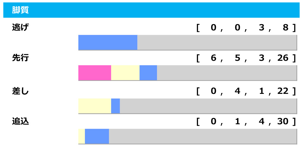 【菊花賞/脚質傾向】阪神開催はステラヴェローチェにとって不安材料 先行で惨敗の伏兵馬が波乱を起こすか 画像