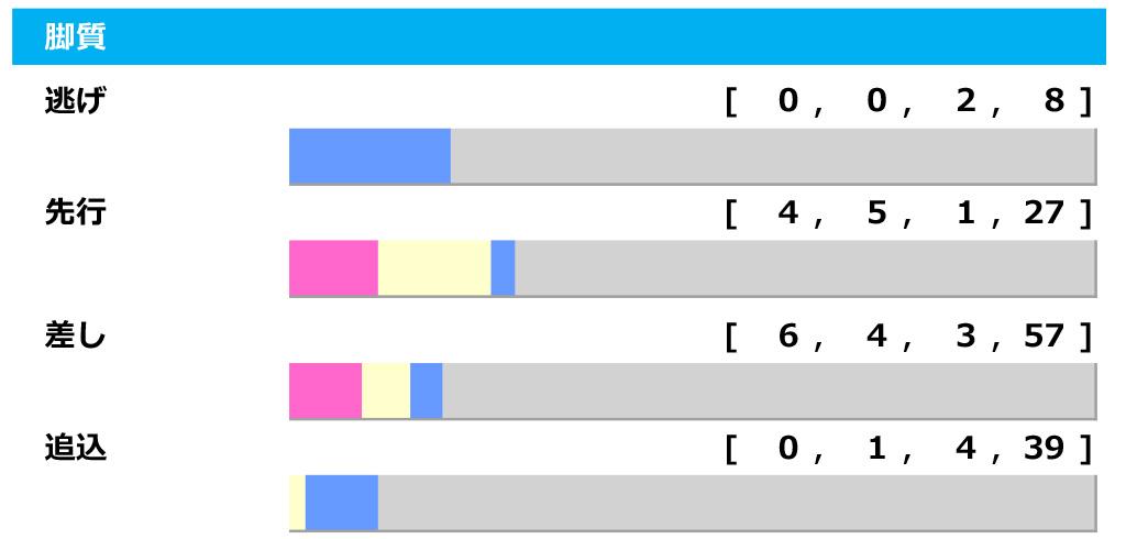 【天皇賞・秋/脚質傾向】上がり1~3位馬が「複勝率100%」 府中で末脚崩れないグランアレグリアは不動か
