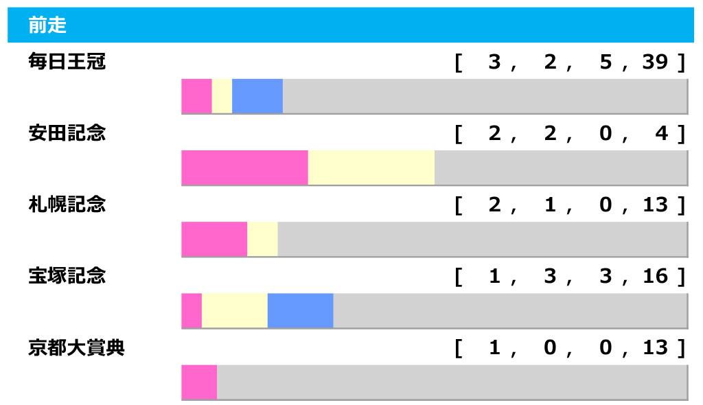 【天皇賞・秋/前走ローテ】毎日王冠組は最多勝利も勝率6.1%、データが後押しする別路線組とは